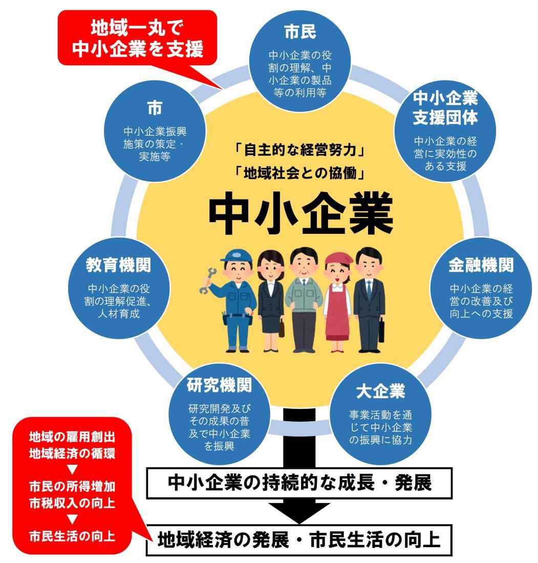 糸島市中小企業振興基本条例を制定 ~地域の活性化は、中小企業の振興から~
